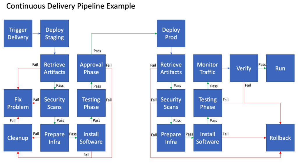 Continuous Delivery Pipeline Example